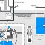 Схема водопровода на даче из скважины